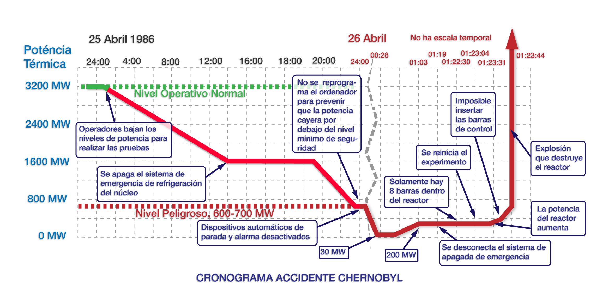 chernobyl-cronograma-web